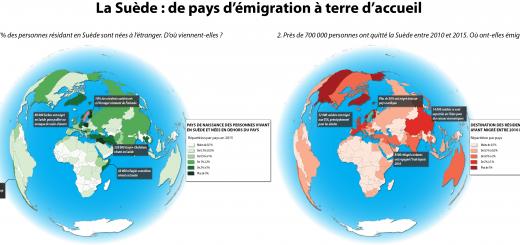 Migration émigration