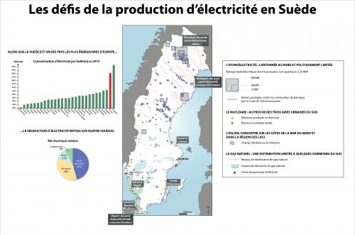 Synthèse énergie Suède